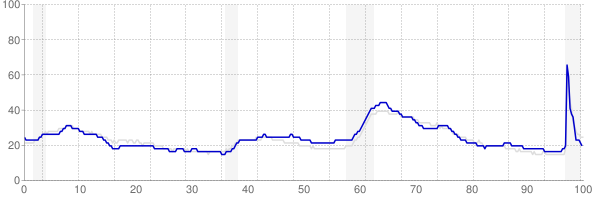 Ohio monthly unemployment rate chart from 1990 to February 2021